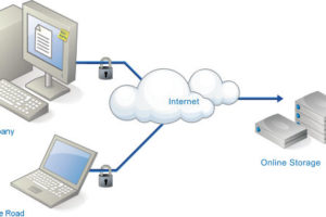 Cloud Computing risk and disaster management CloudPlugged