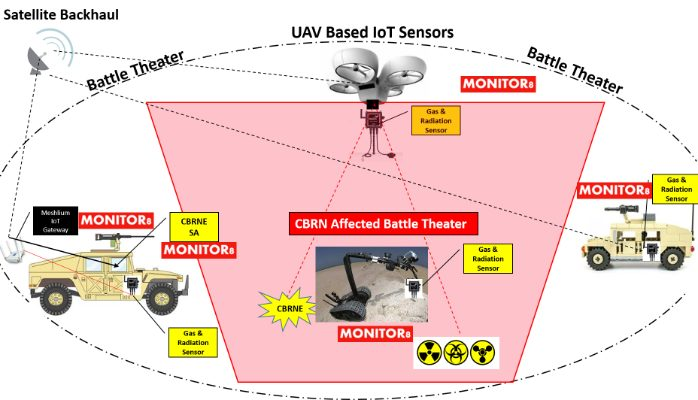Iot application in Military