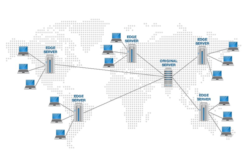 How Content Delivery Networks CDNs Work