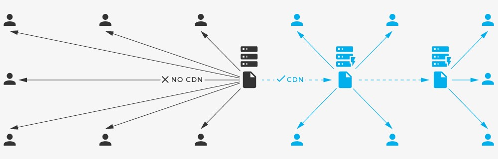 Using a Cheap CDN service