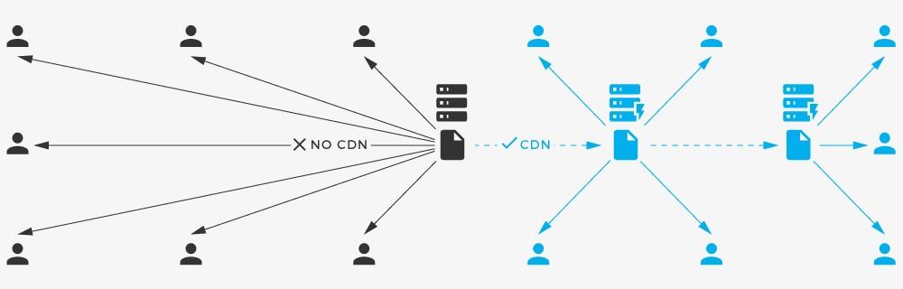 Using a Cheap CDN service